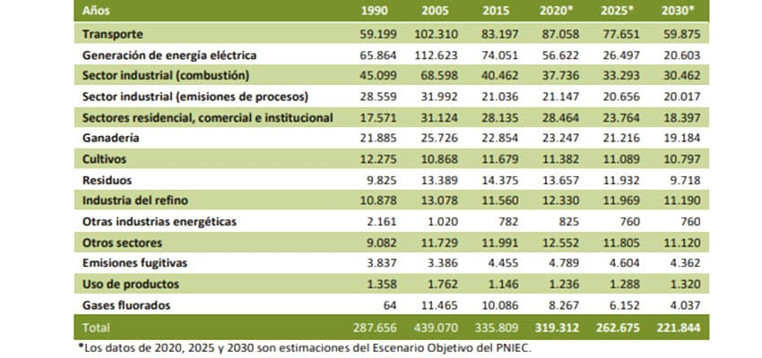toneladas-CO2-1990-2030-Actívitas